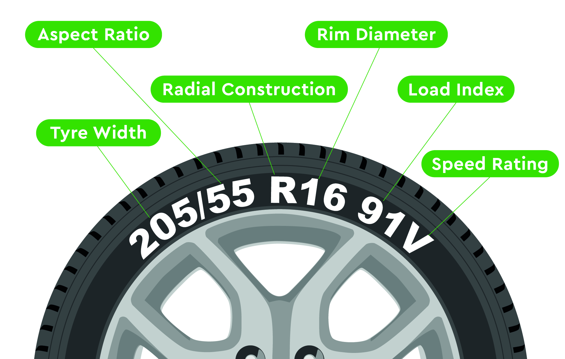 tyre size feed